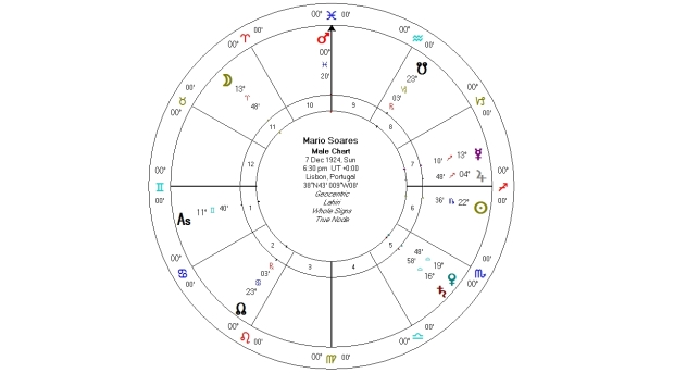 Mario Soares Vedic Horoscope